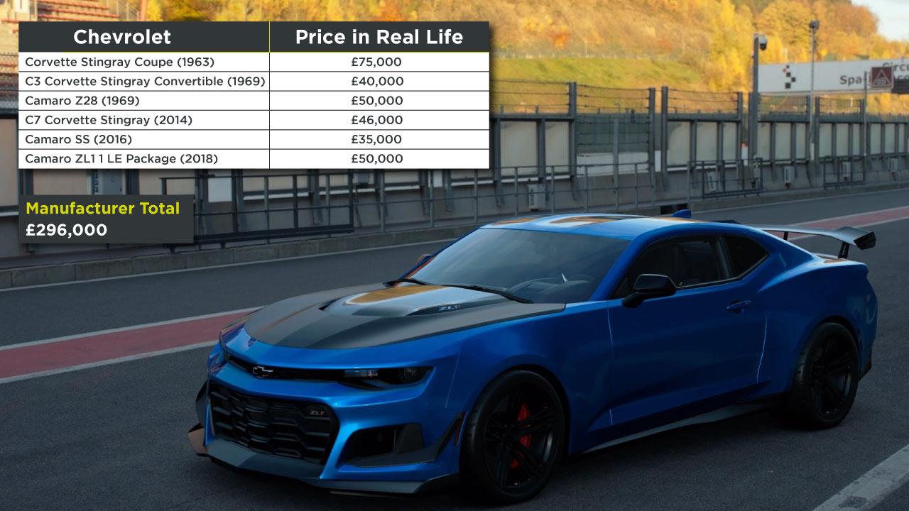 Chevrolet Gran Turismo