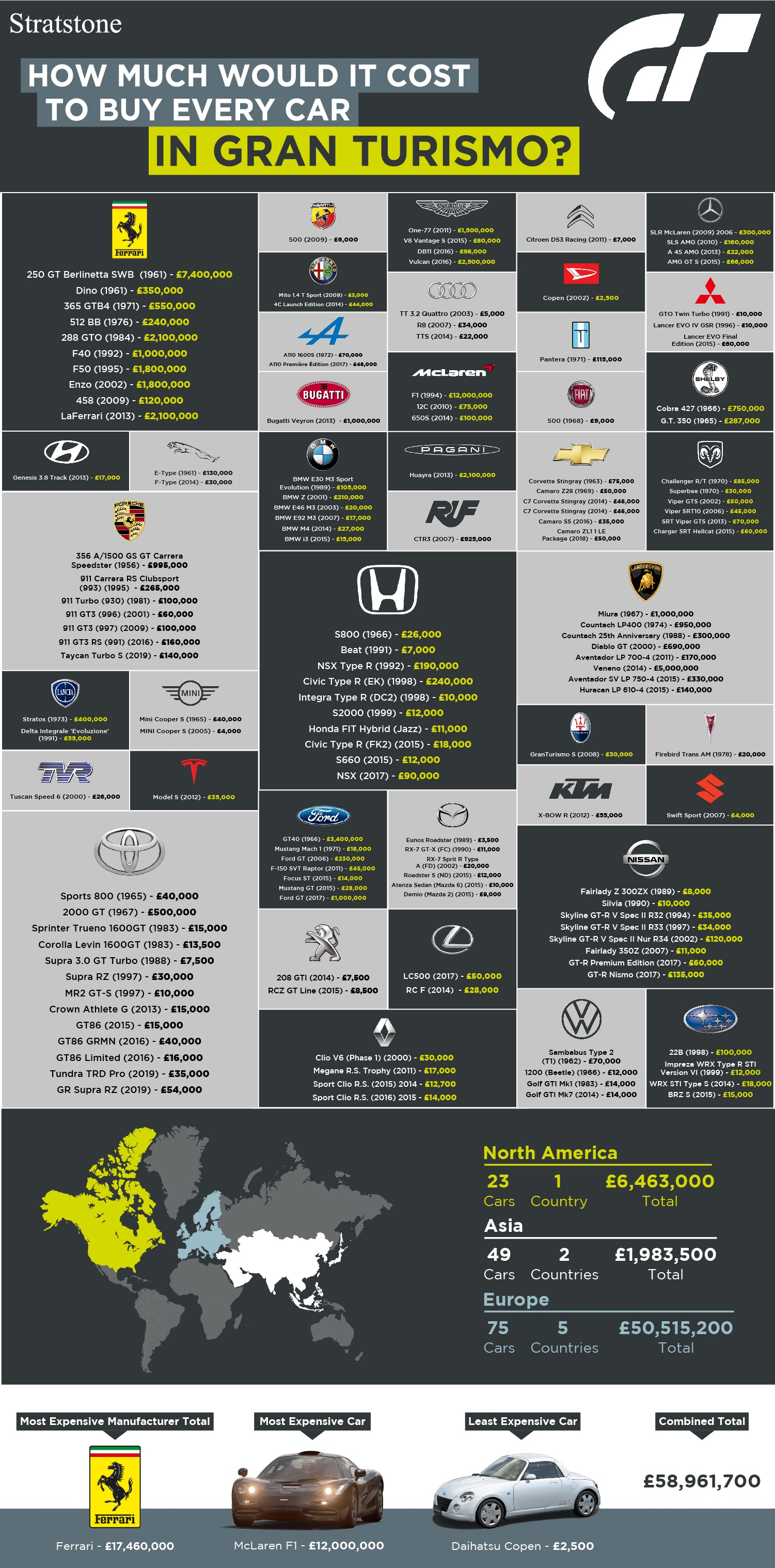 Infographic Gran Turismo